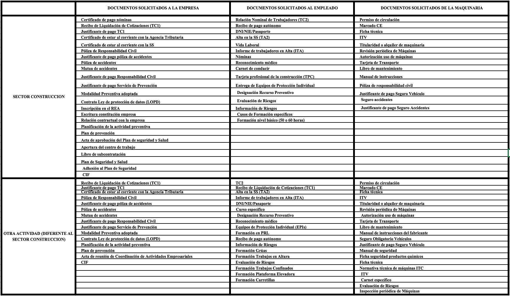 Plantillas de Coordinación de Actividades Empresariales - METACONTRATAS